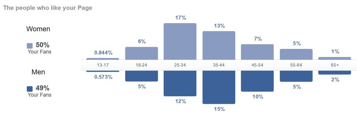Facebook таргет група - фейсбук маркетинг на локален бизнес
