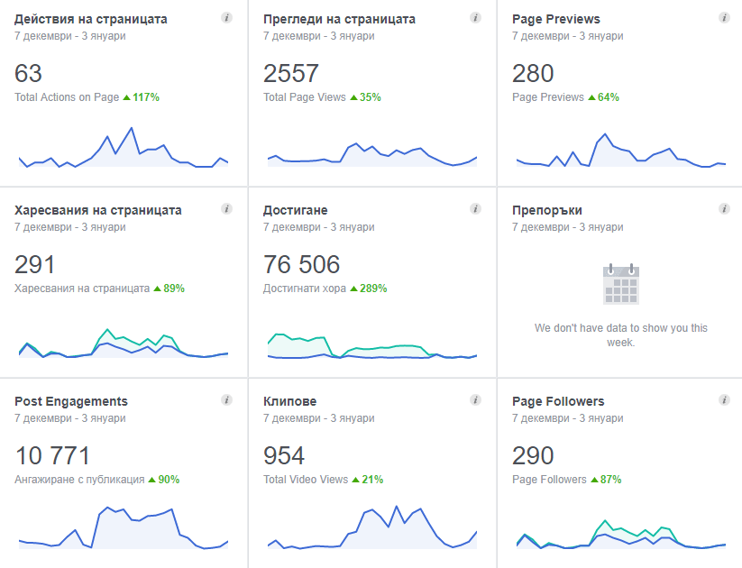 Google анализ - Google Analytics резултати от онлайн маркетинг