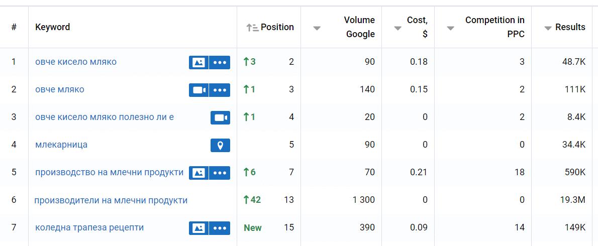 SEO оптимизация на сайт seomax.bg
